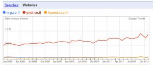 מספר אתרים על הגרף של טרנדס